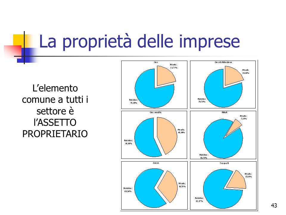 43 Lelemento comune a tutti i settore è lASSETTO PROPRIETARIO La proprietà delle imprese