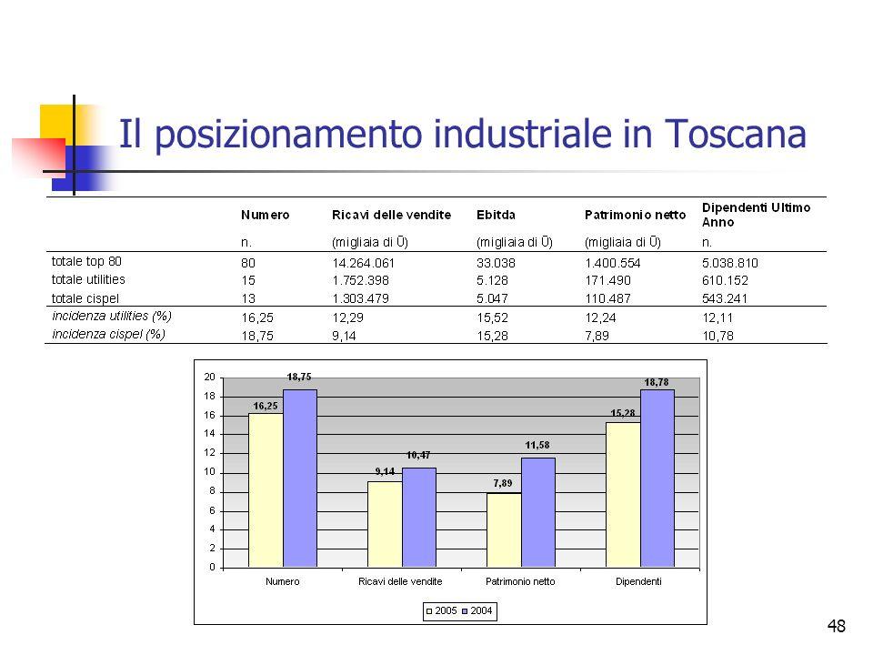 48 Il posizionamento industriale in Toscana