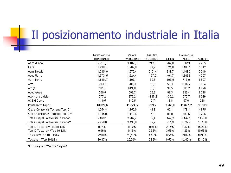 49 Il posizionamento industriale in Italia