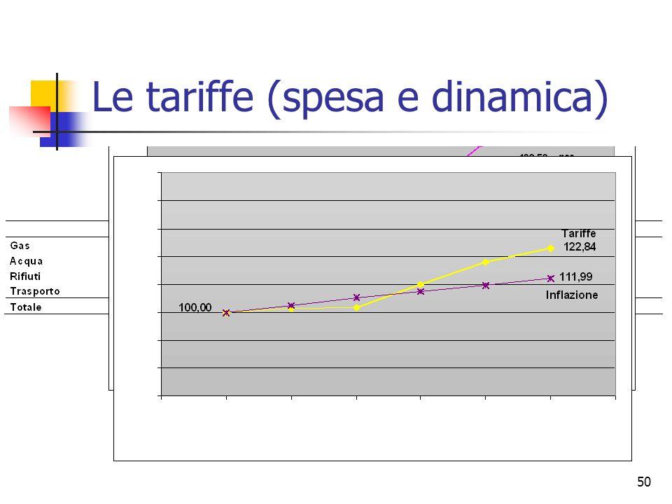 50 Le tariffe (spesa e dinamica)