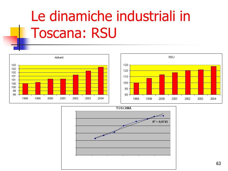 63 Le dinamiche industriali in Toscana: RSU