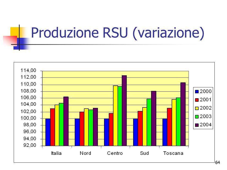 64 Produzione RSU (variazione)
