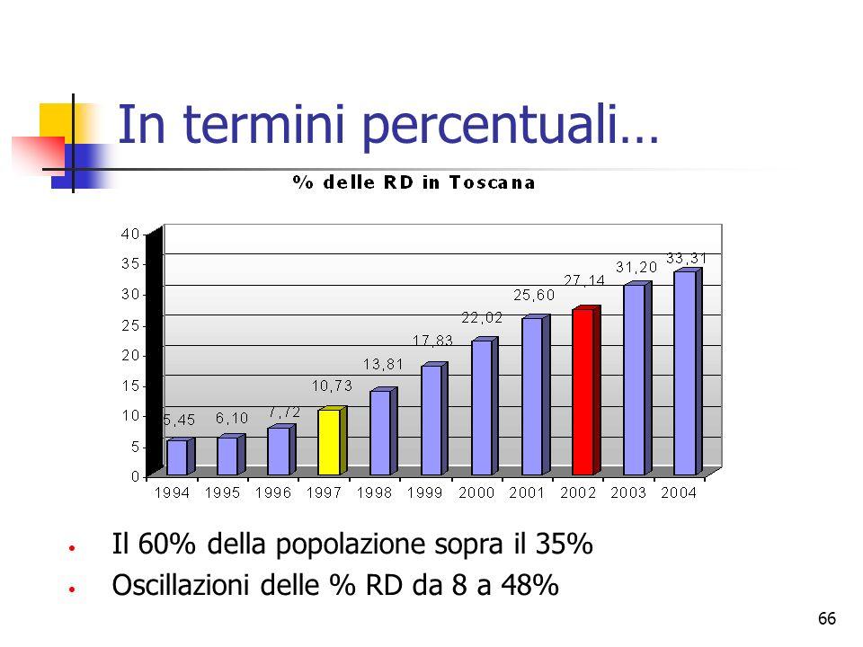 66 In termini percentuali… Il 60% della popolazione sopra il 35% Oscillazioni delle % RD da 8 a 48%