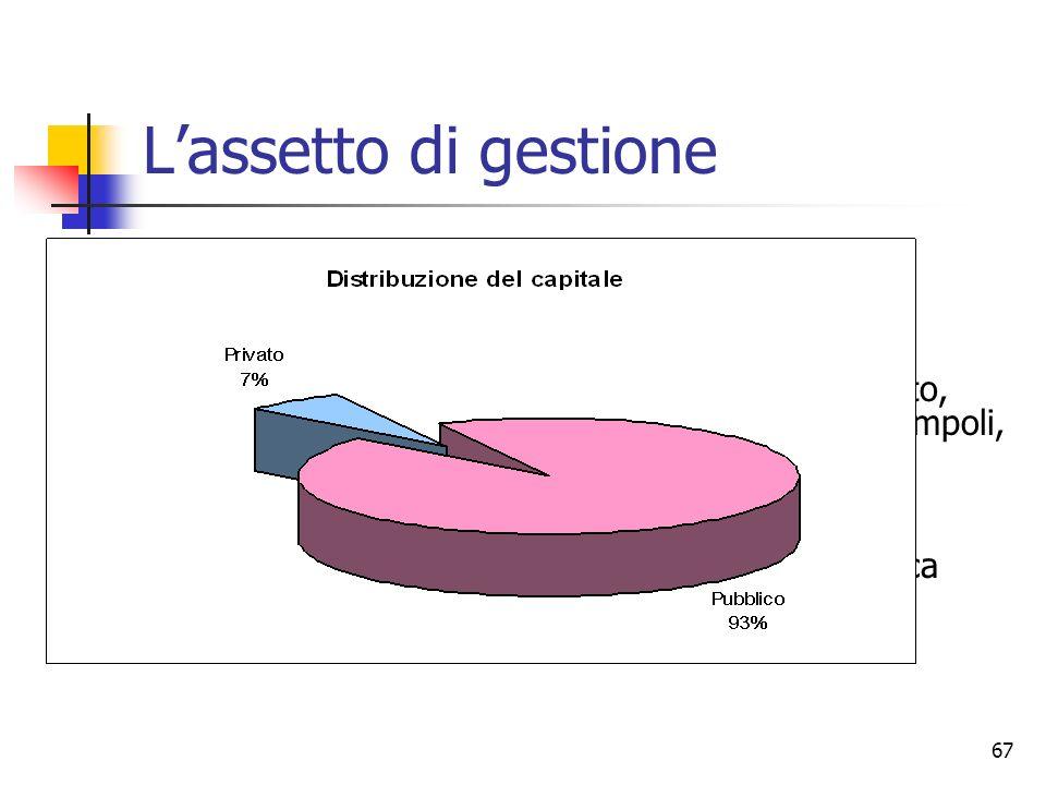 67 Lassetto di gestione Aziende miste 23 gestori Gestione sovra comunale In alcuni ambiti opera già un solo gestore (Siena, Prato, Grosseto), in altri