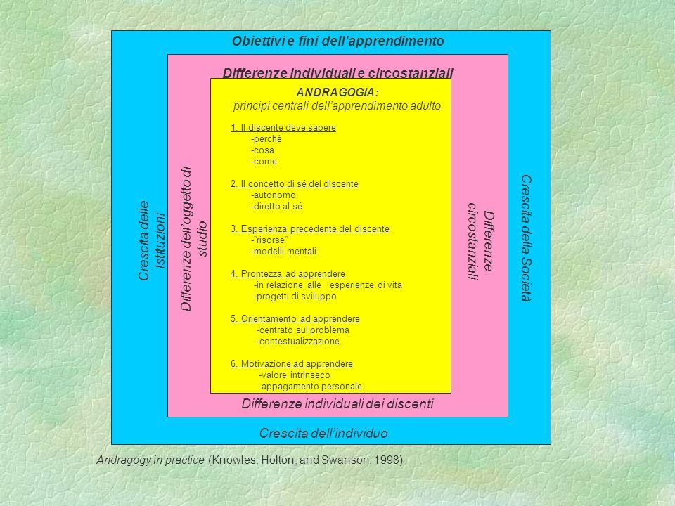 Obiettivi e fini dellapprendimento Crescita delle Istituzioni Crescita dellindividuo Crescita della Società Differenze individuali e circostanziali Di