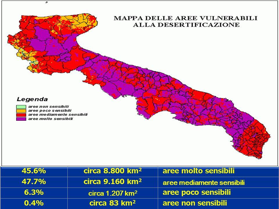 Azioni permanenti per lemergenza climatica Ricerca Integrata per lApplicazione di tecnologie e processi innovativi di lotta alla desertificazione (Riade); Predisposizione di piani di azione locali per la lotta alla desertificazione; Assistenza tecnica alla irrigazione; Diffusione di metodi irrigui ad elevata efficienza; Finanziamenti di impianti irrigui ad elevata efficienza irrigua (Por Puglia 2000-2006, Mis.