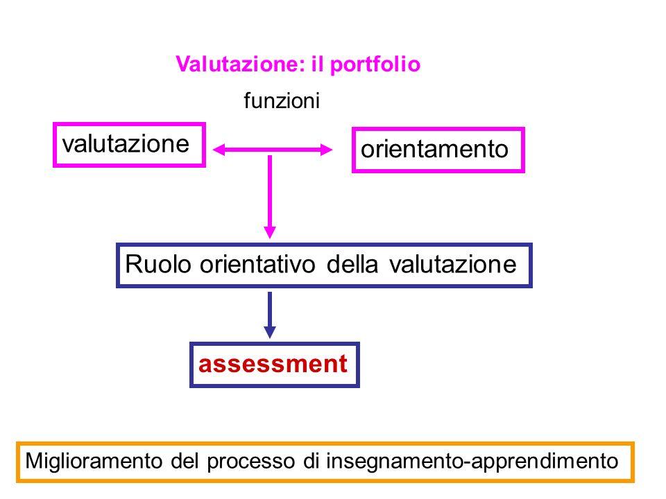 Valutazione: il portfolio valutazione orientamento funzioni assessment Ruolo orientativo della valutazione Miglioramento del processo di insegnamento-apprendimento