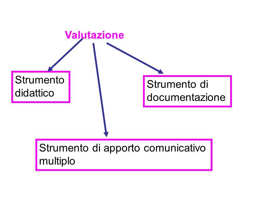Valutazione Strumento didattico Strumento di documentazione Strumento di apporto comunicativo multiplo