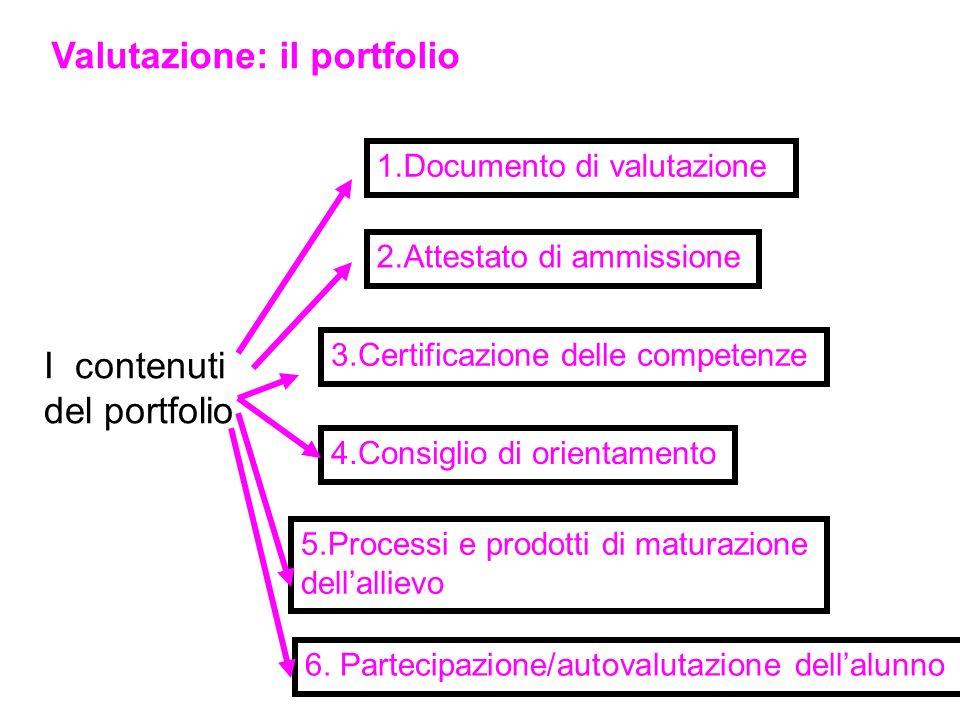 Valutazione: il portfolio I contenuti del portfolio 1.Documento di valutazione 2.Attestato di ammissione 3.Certificazione delle competenze 4.Consiglio di orientamento 5.Processi e prodotti di maturazione dellallievo 6.