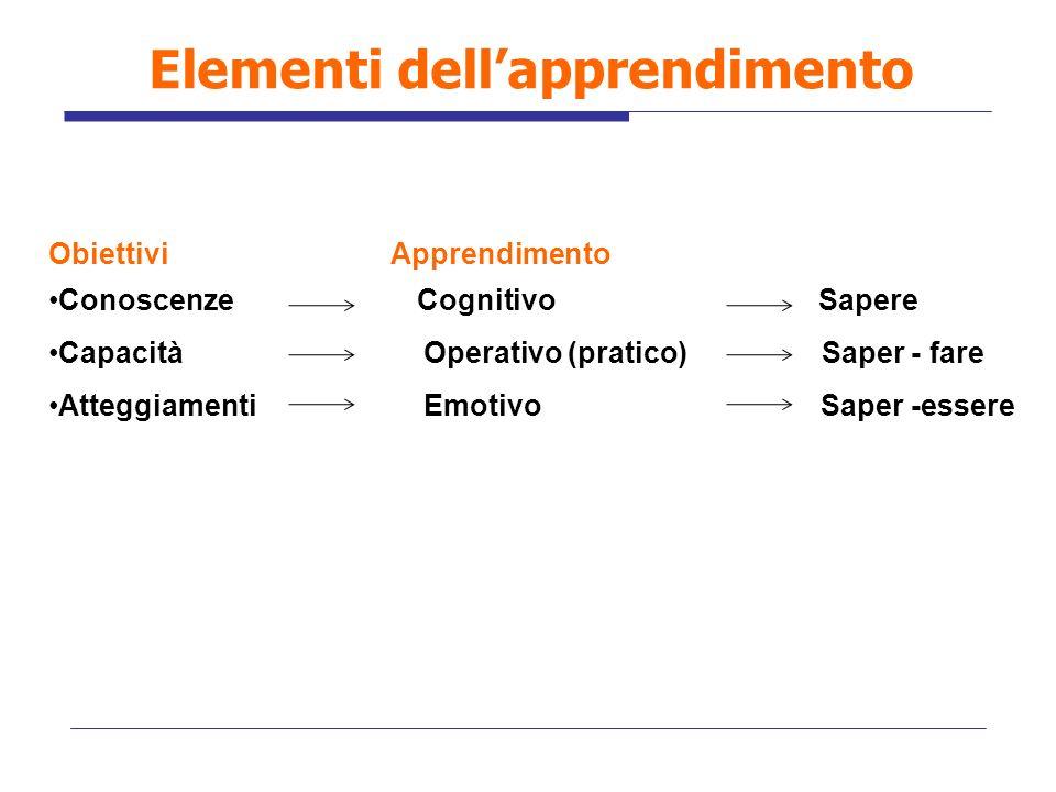 Elementi dellapprendimento Obiettivi Apprendimento Conoscenze Cognitivo Sapere Capacità Operativo (pratico) Saper - fare Atteggiamenti Emotivo Saper -