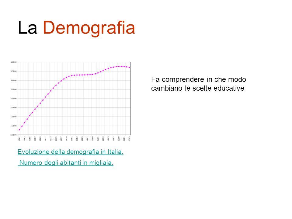 La Demografia Evoluzione della demografia in Italia. Numero degli abitanti in migliaia. Fa comprendere in che modo cambiano le scelte educative