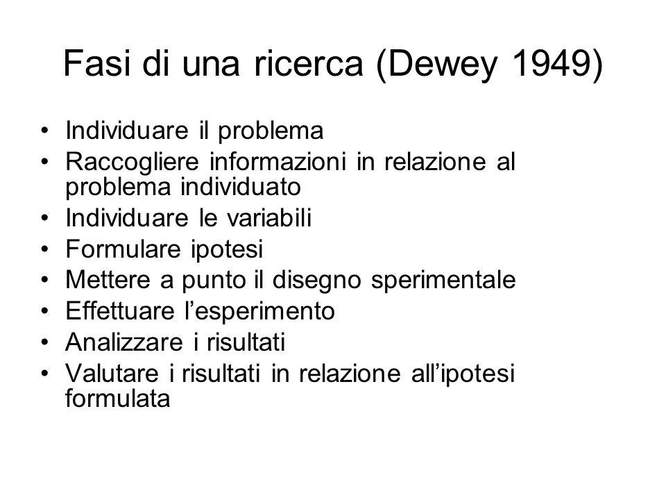 Fasi di una ricerca (Dewey 1949) Individuare il problema Raccogliere informazioni in relazione al problema individuato Individuare le variabili Formulare ipotesi Mettere a punto il disegno sperimentale Effettuare lesperimento Analizzare i risultati Valutare i risultati in relazione allipotesi formulata