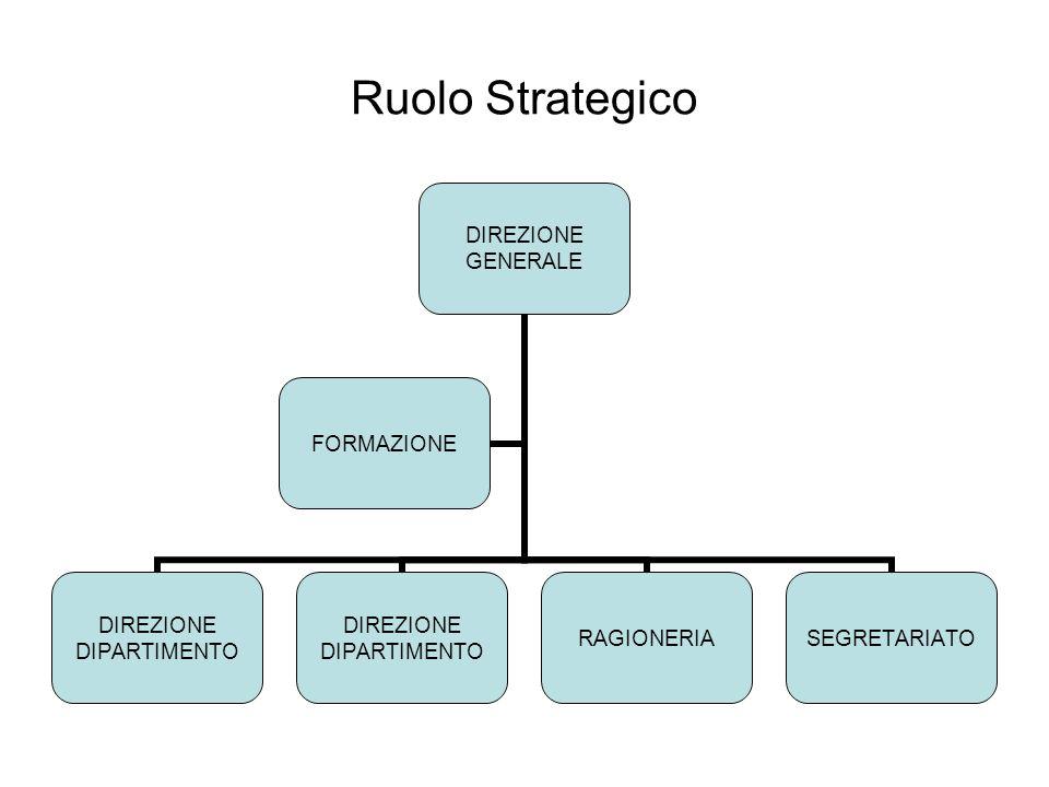 Ruolo Strategico DIREZIONE GENERALE DIREZIONE DIPARTIMENTO DIREZIONE DIPARTIMENTO RAGIONERIASEGRETARIATO FORMAZIONE