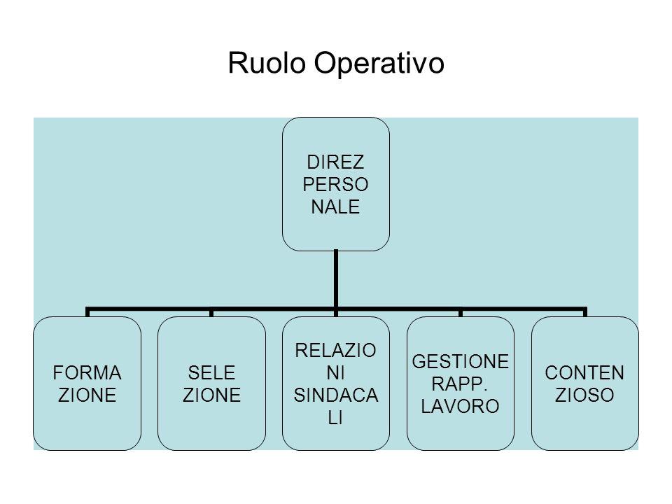 Ruolo Operativo DIREZ PERSO NALE FORMA ZIONE SELE ZIONE RELAZIO NI SINDACA LI GESTIONE RAPP.