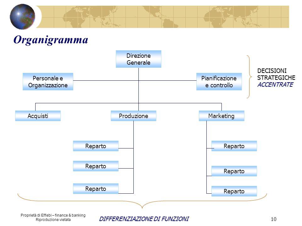 Proprietà di Effebi – finance & banking Riproduzione vietata 10 Organigramma Direzione Generale Personale e Organizzazione Pianificazione e controllo