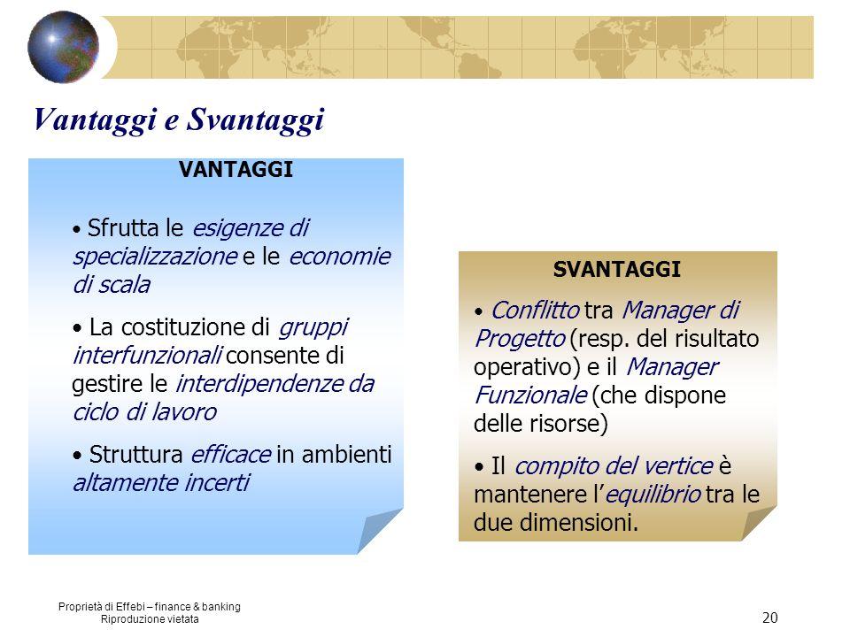 Proprietà di Effebi – finance & banking Riproduzione vietata 20 Vantaggi e Svantaggi SVANTAGGI Conflitto tra Manager di Progetto (resp. del risultato