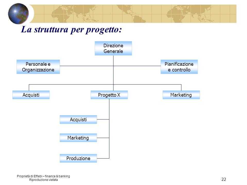 Proprietà di Effebi – finance & banking Riproduzione vietata 22 La struttura per progetto: Direzione Generale Personale e Organizzazione Pianificazion