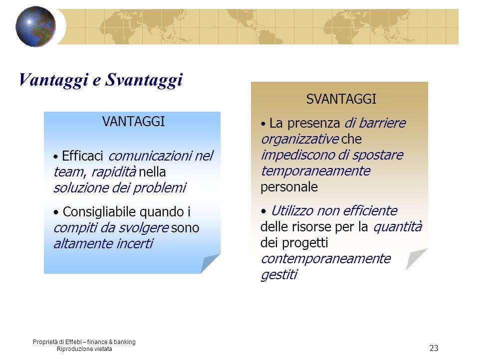 Proprietà di Effebi – finance & banking Riproduzione vietata 23 Vantaggi e Svantaggi SVANTAGGI La presenza di barriere organizzative che impediscono d