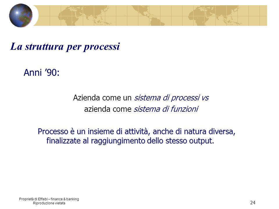 Proprietà di Effebi – finance & banking Riproduzione vietata 24 La struttura per processi Anni 90: Azienda come un sistema di processi vs azienda come