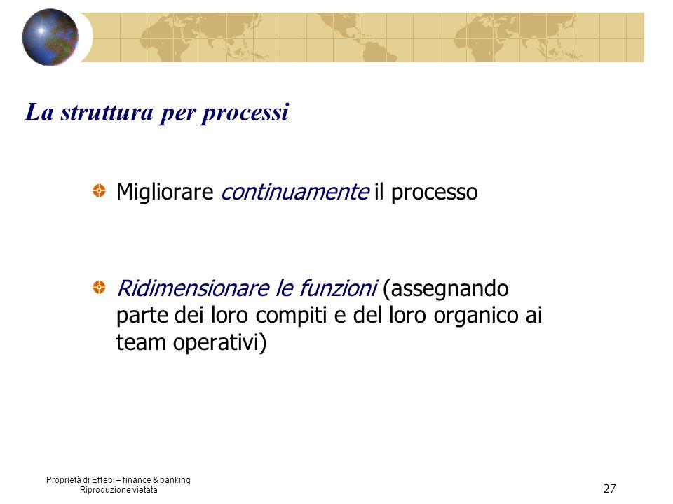 Proprietà di Effebi – finance & banking Riproduzione vietata 27 La struttura per processi Migliorare continuamente il processo Ridimensionare le funzi