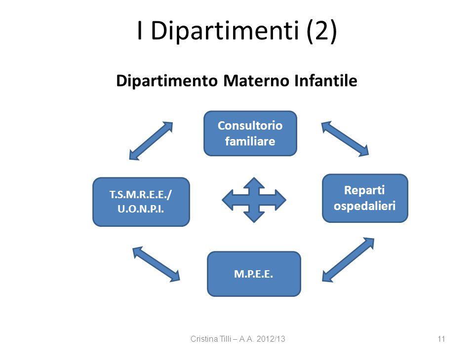 Cristina Tilli – A.A. 2012/1311 I Dipartimenti (2) Dipartimento Materno Infantile M.P.E.E. Consultorio familiare T.S.M.R.E.E./ U.O.N.P.I. Reparti ospe