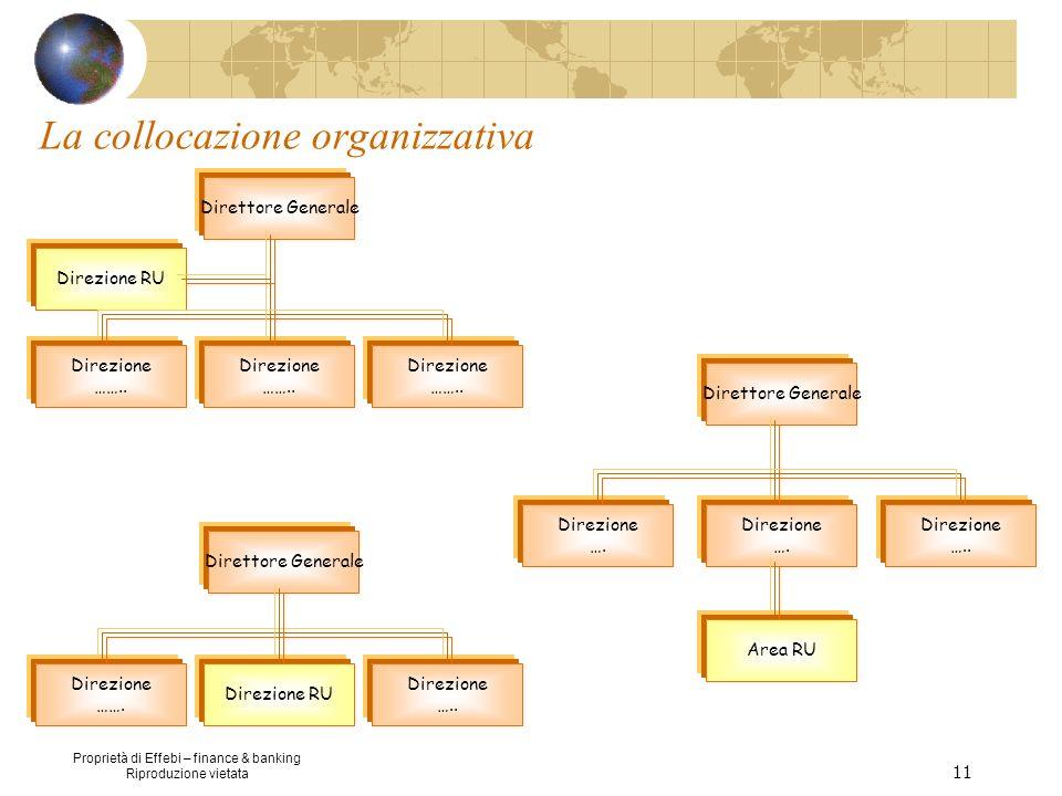 Proprietà di Effebi – finance & banking Riproduzione vietata 11 Direttore Generale Direzione …….. Direzione …….. Direzione …….. Direzione RU Direttore