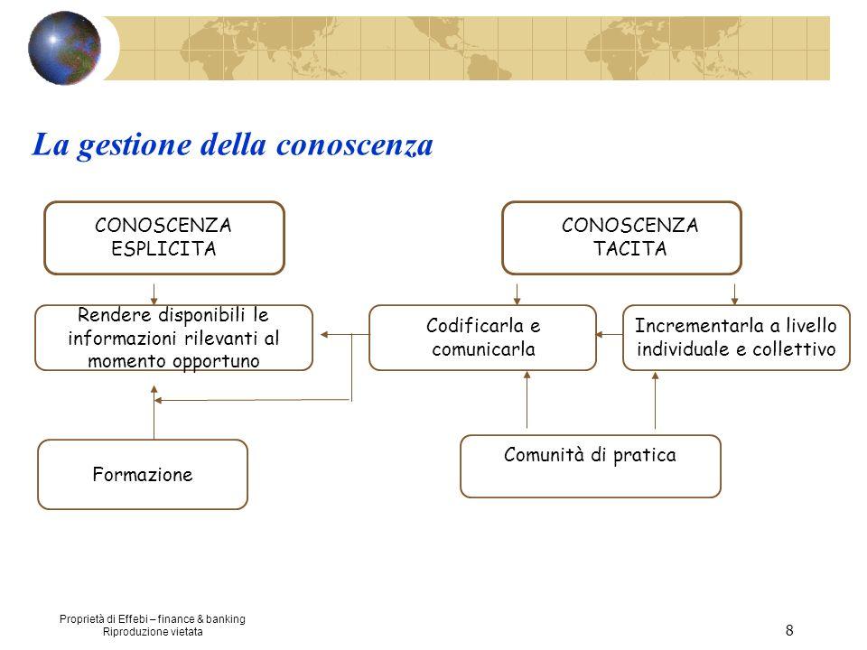Proprietà di Effebi – finance & banking Riproduzione vietata 8 CONOSCENZA TACITA Comunità di pratica Formazione CONOSCENZA ESPLICITA Rendere disponibi