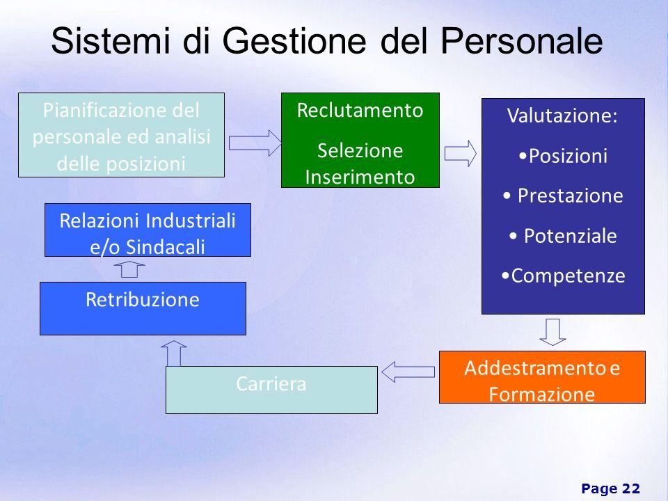 Page 22 Sistemi di Gestione del Personale Pianificazione del personale ed analisi delle posizioni Reclutamento Selezione Inserimento Carriera Valutazi