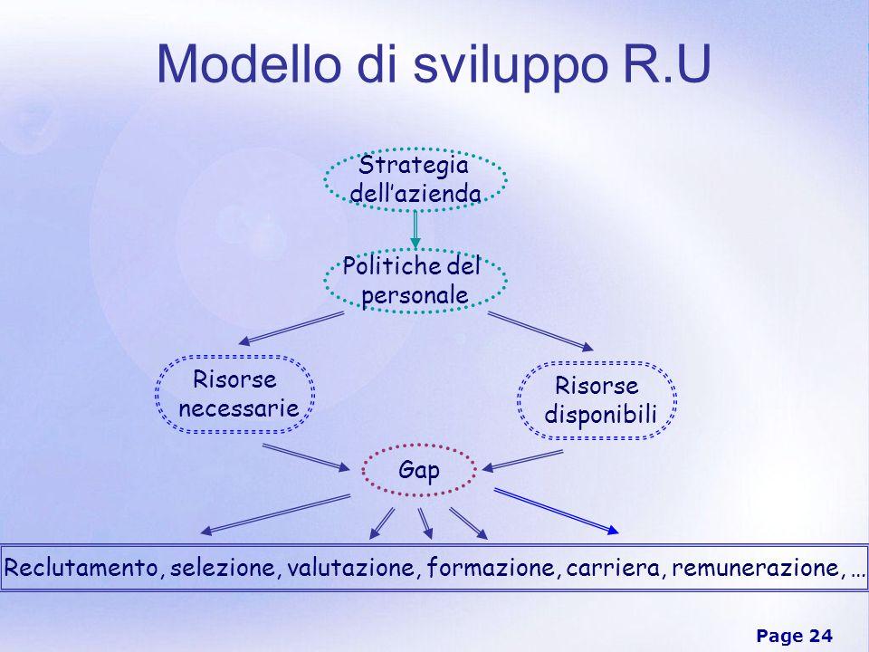 Page 24 Modello di sviluppo R.U Strategia dellazienda Politiche del personale Risorse necessarie Risorse disponibili Gap Reclutamento, selezione, valu