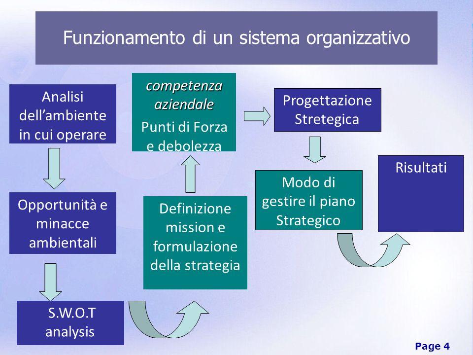 Page 4 Opportunità e minacce ambientali Definizione mission e formulazione della strategia Modo di gestire il piano Strategico Funzionamento di un sis