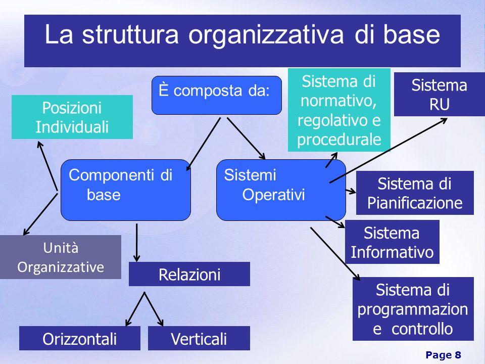 Page 8 La struttura organizzativa di base È composta da: Unità Organizzative Sistema di normativo, regolativo e procedurale Sistema di Pianificazione