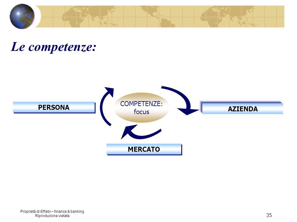 Proprietà di Effebi – finance & banking Riproduzione vietata 35 Le competenze: COMPETENZE: focus PERSONA MERCATO AZIENDA