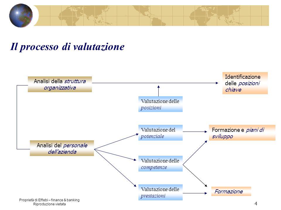 Proprietà di Effebi – finance & banking Riproduzione vietata 4 Il processo di valutazione Analisi della struttura organizzativa Analisi del personale