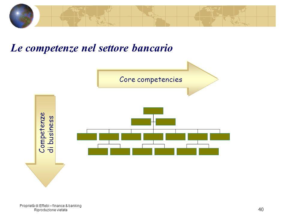 Proprietà di Effebi – finance & banking Riproduzione vietata 40 Core competencies Competenze di business Le competenze nel settore bancario
