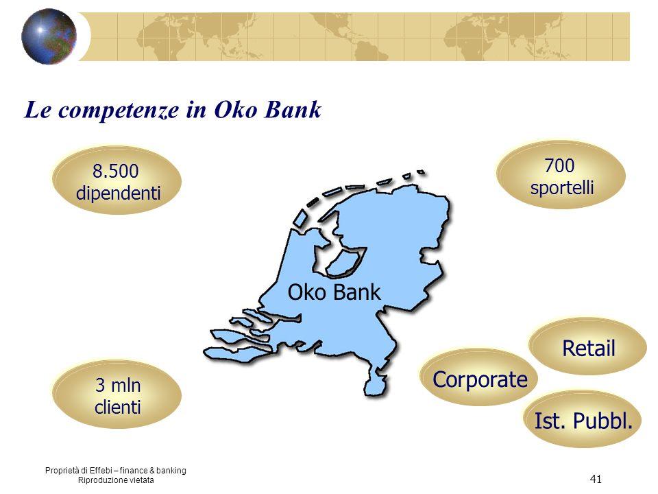 Proprietà di Effebi – finance & banking Riproduzione vietata 41 8.500 dipendenti 700 sportelli 3 mln clienti Oko Bank Retail Corporate Ist. Pubbl. Le