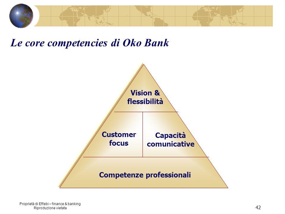 Proprietà di Effebi – finance & banking Riproduzione vietata 42 Competenze professionali Customer focus Capacità comunicative Vision & flessibilità Le