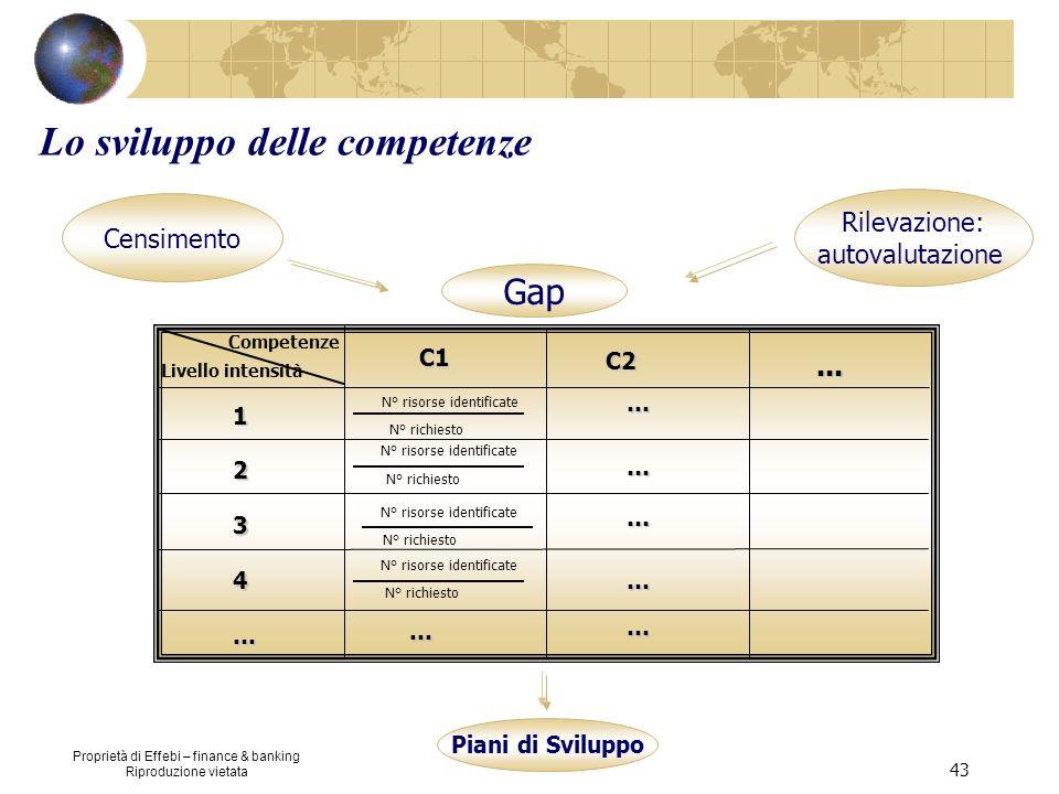 Proprietà di Effebi – finance & banking Riproduzione vietata 43 Censimento Rilevazione: autovalutazione Gap N° risorse identificate 1 2 3 4 … Livello