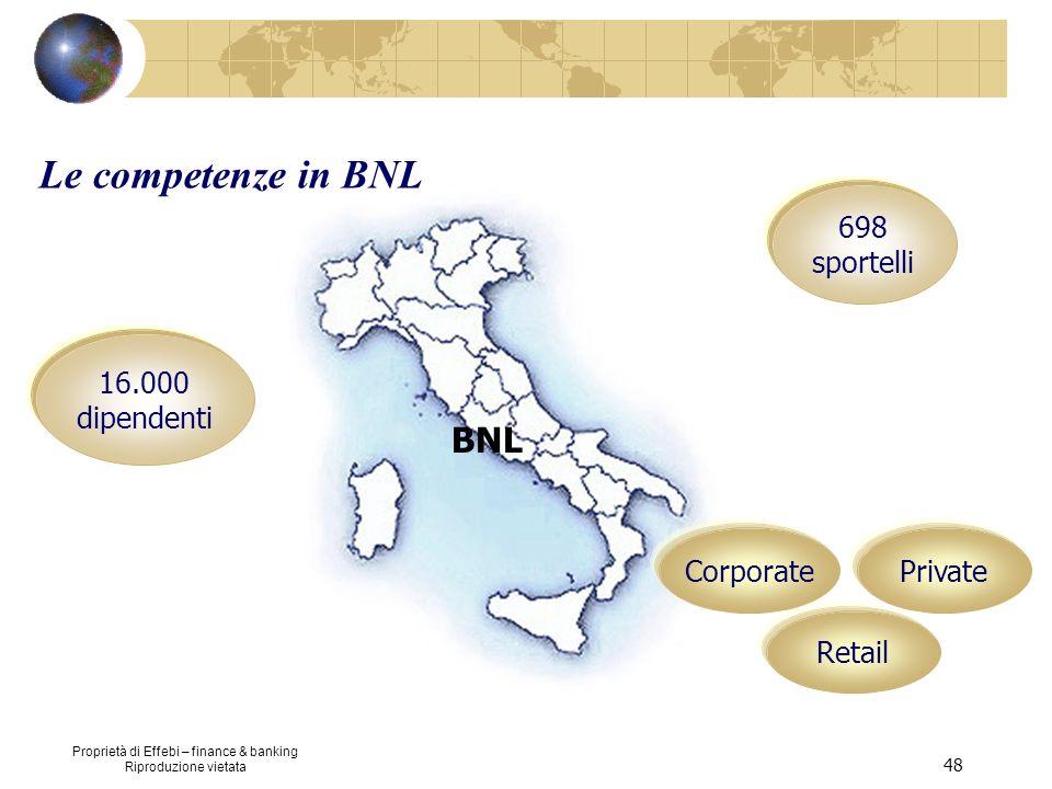 Proprietà di Effebi – finance & banking Riproduzione vietata 48 BNL 16.000 dipendenti 698 sportelli PrivateCorporate Retail Le competenze in BNL