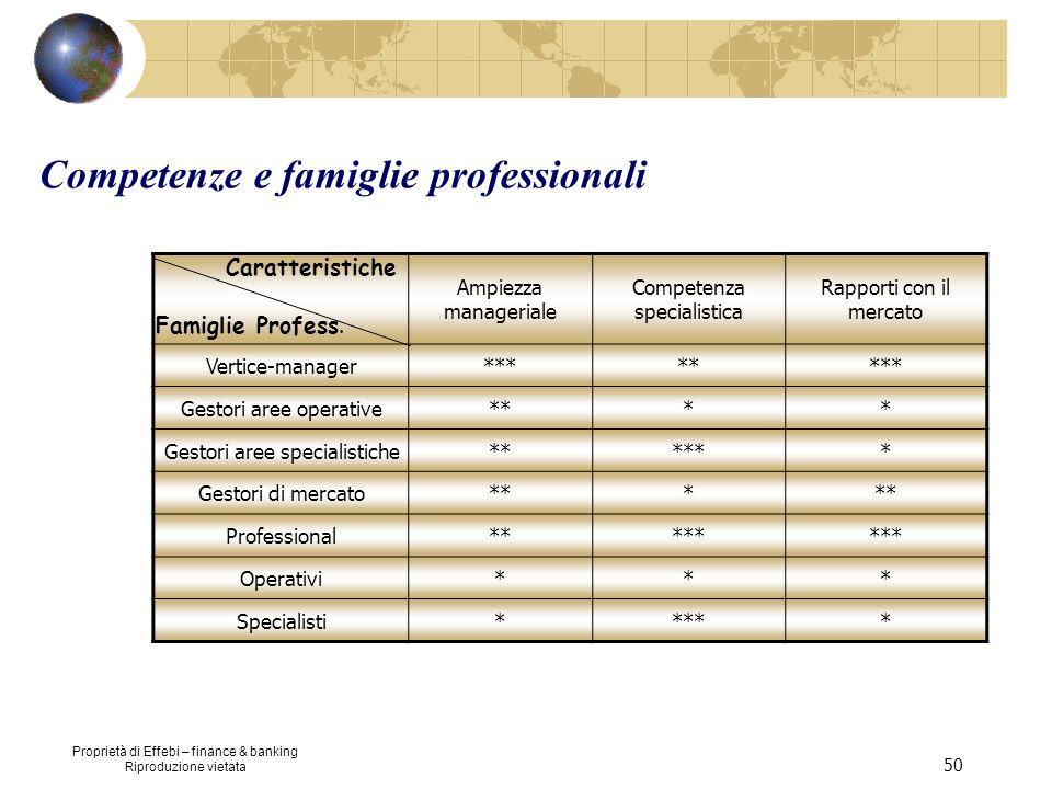 Proprietà di Effebi – finance & banking Riproduzione vietata 50 Ampiezza manageriale Competenza specialistica Rapporti con il mercato Vertice-manager*