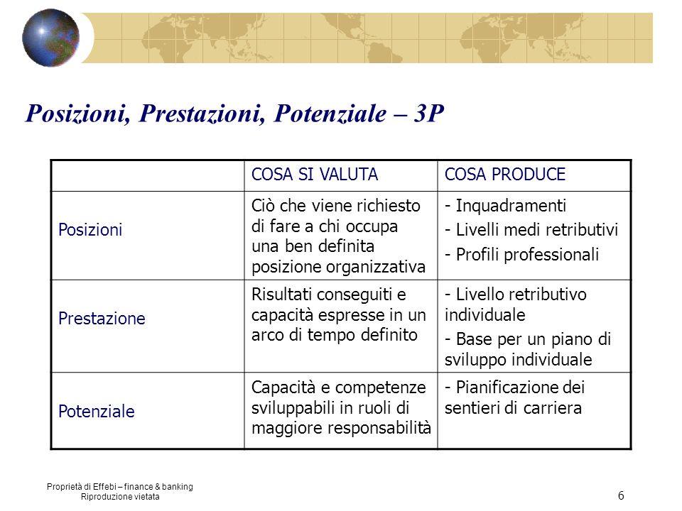 Proprietà di Effebi – finance & banking Riproduzione vietata 6 Posizioni, Prestazioni, Potenziale – 3P COSA SI VALUTACOSA PRODUCE Posizioni Ciò che vi