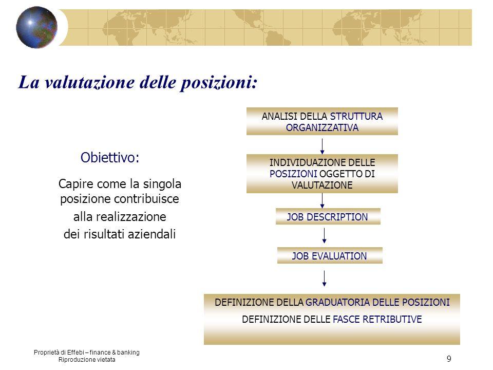 Proprietà di Effebi – finance & banking Riproduzione vietata 9 La valutazione delle posizioni: ANALISI DELLA STRUTTURA ORGANIZZATIVA INDIVIDUAZIONE DE