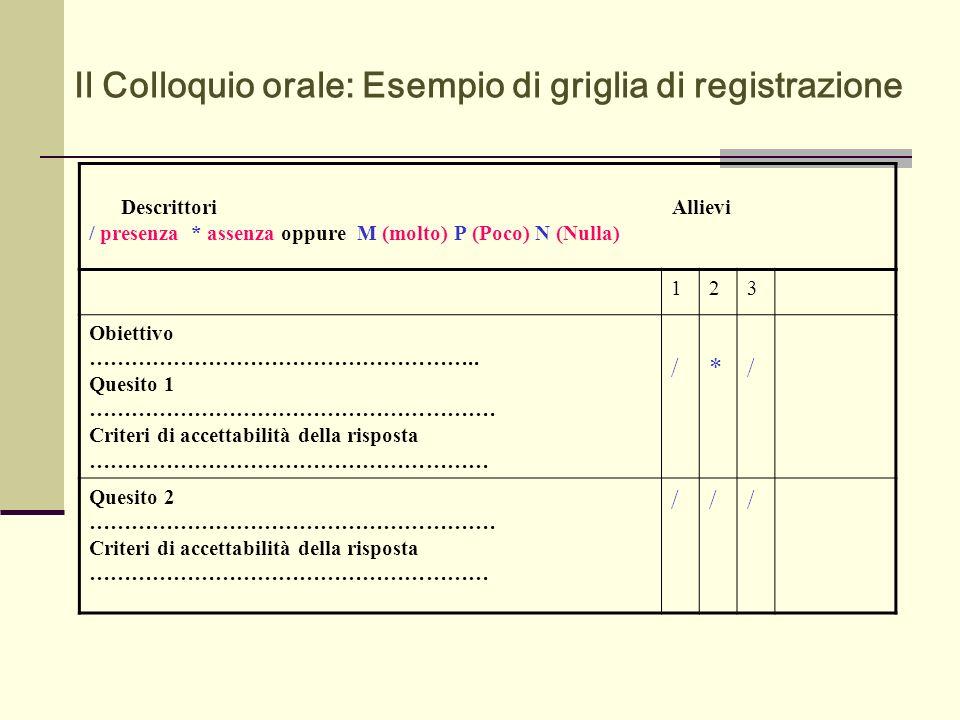 Il Colloquio orale: Esempio di griglia di registrazione 123 Obiettivo ……………………………………………….. Quesito 1 …………………………………………………. Criteri di accettabilità del