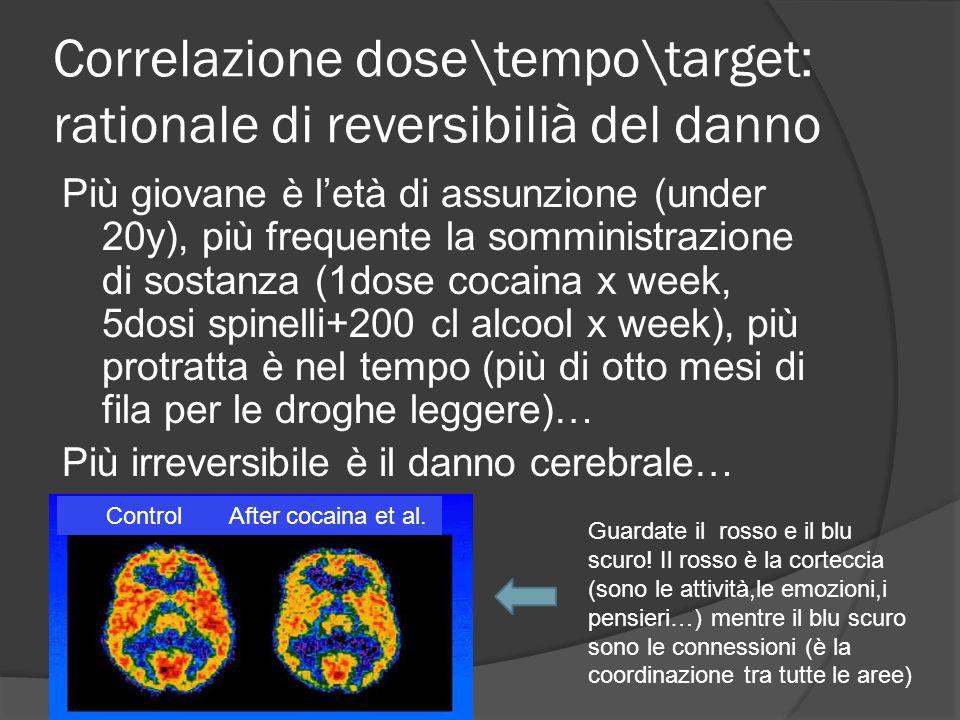 Correlazione dose\tempo\target: rationale di reversibilià del danno Più giovane è letà di assunzione (under 20y), più frequente la somministrazione di