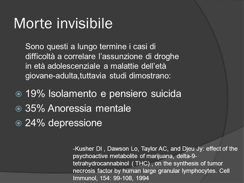 Morte invisibile 19% Isolamento e pensiero suicida 35% Anoressia mentale 24% depressione Sono questi a lungo termine i casi di difficoltà a correlare