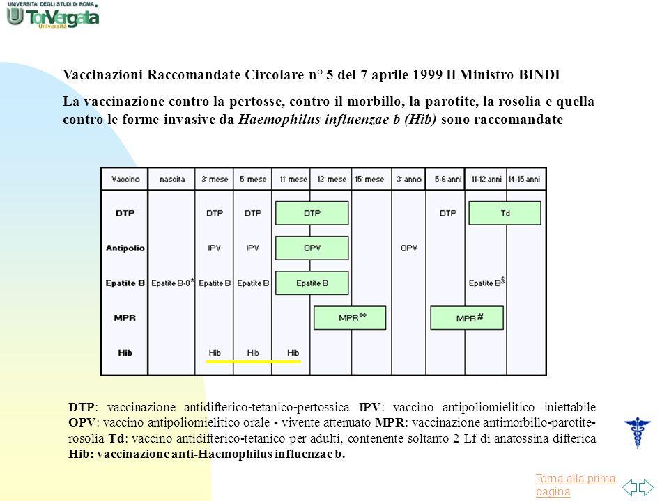 Torna alla prima pagina Vaccinazioni Raccomandate Circolare n° 5 del 7 aprile 1999 Il Ministro BINDI La vaccinazione contro la pertosse, contro il morbillo, la parotite, la rosolia e quella contro le forme invasive da Haemophilus influenzae b (Hib) sono raccomandate DTP: vaccinazione antidifterico-tetanico-pertossica IPV: vaccino antipoliomielitico iniettabile OPV: vaccino antipoliomielitico orale - vivente attenuato MPR: vaccinazione antimorbillo-parotite- rosolia Td: vaccino antidifterico-tetanico per adulti, contenente soltanto 2 Lf di anatossina difterica Hib: vaccinazione anti-Haemophilus influenzae b.
