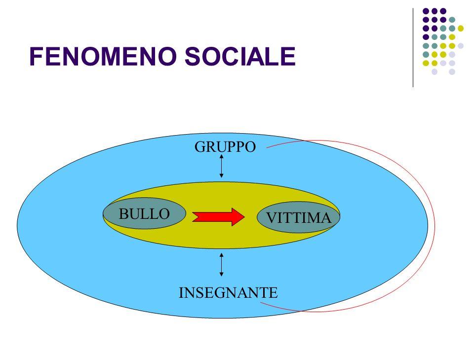 FENOMENO SOCIALE INSEGNANTE GRUPPO BULLO VITTIMA