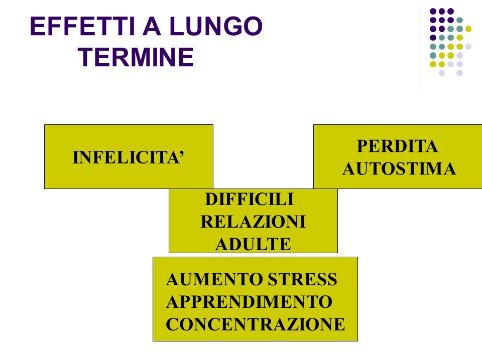 EFFETTI A LUNGO TERMINE DIFFICILI RELAZIONI ADULTE INFELICITA PERDITA AUTOSTIMA AUMENTO STRESS APPRENDIMENTO CONCENTRAZIONE AUMENTO STRESS APPRENDIMEN