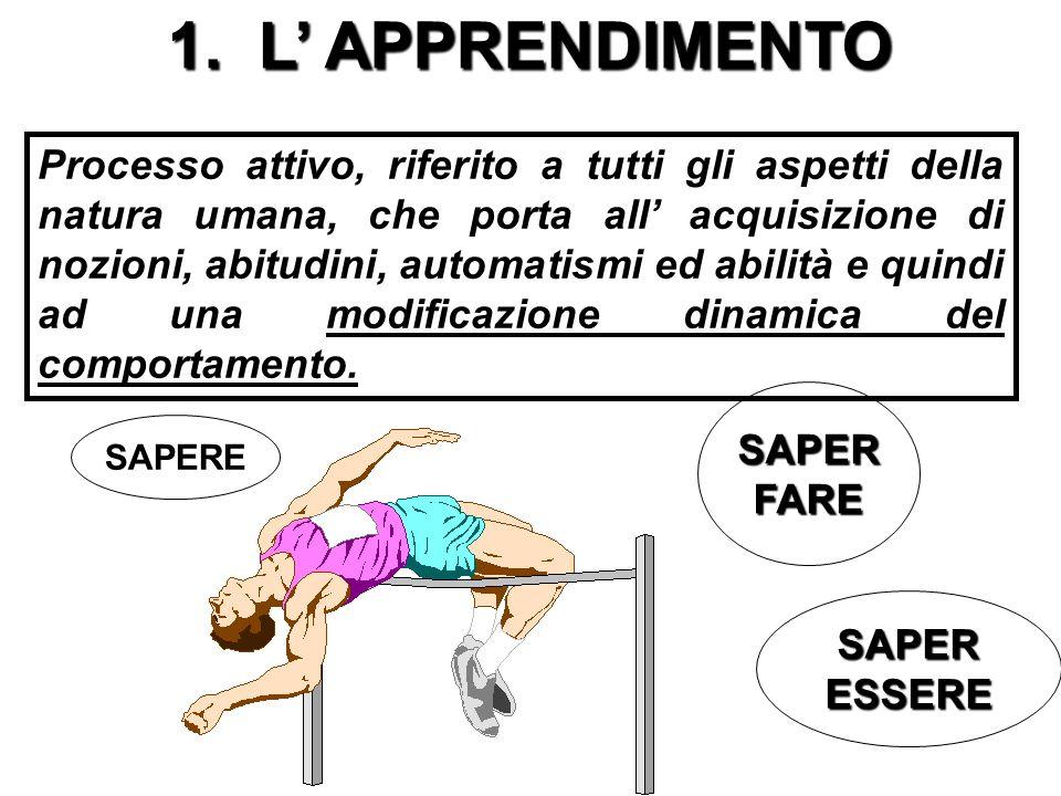 TAPPE: 1. L Apprendimento; 2. Modellare il comportamento; 3. Le fasi dellapprendimento; 4. Gli obiettivi dellapprendimento; 5. Superamento barriere al