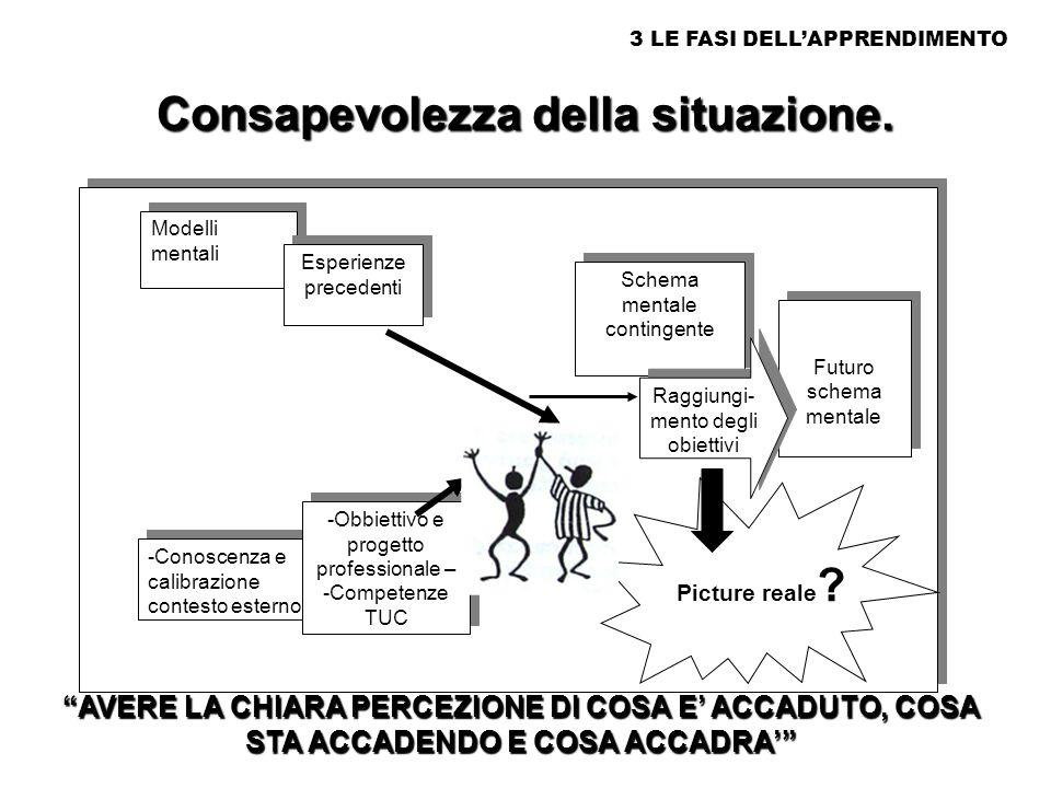 1. l Apprendimento COGNITIVISMO La mente umana è capace di elaborare le informazioni in entrata e di produrre risposte appropriate in uscita dopo aver