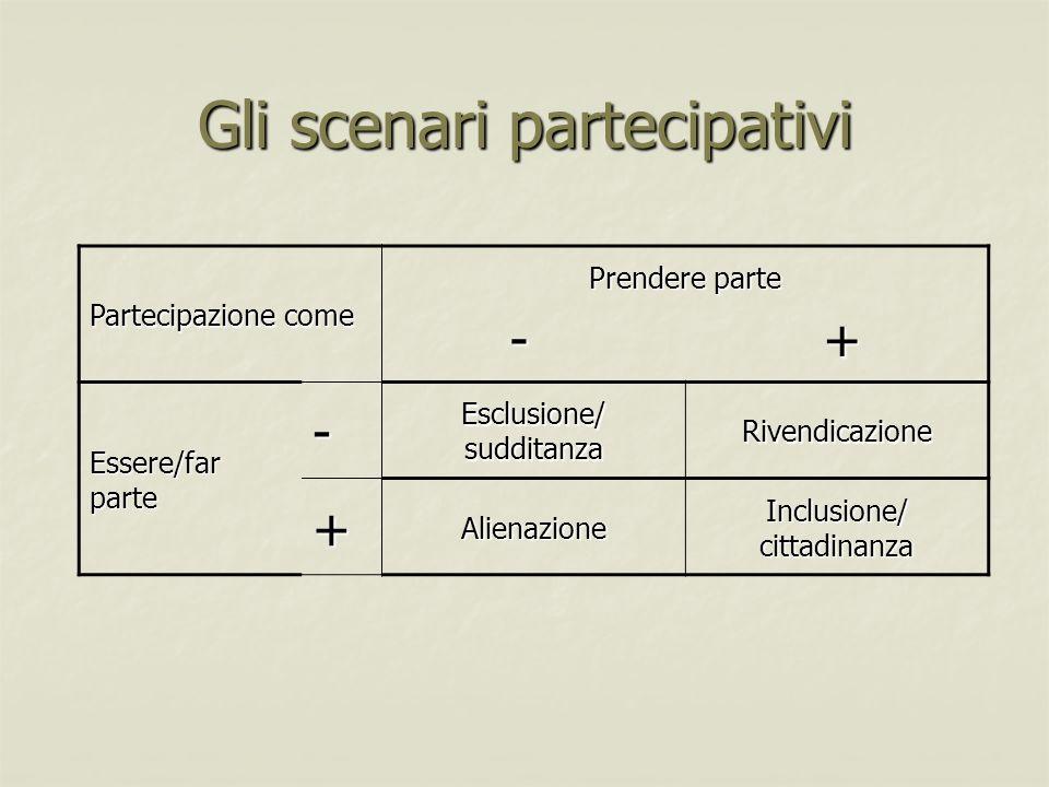 Gli scenari partecipativi Partecipazione come Prendere parte - + Essere/far parte - Esclusione/ sudditanza Rivendicazione +Alienazione Inclusione/ cit